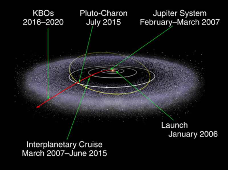 The trajectory of the New Horizons probe since its launch in January 2006. After its flyby of Pluto and Charon this week, the probe will fly through the Edgeworth-Kuiper belt and then on to the stars.