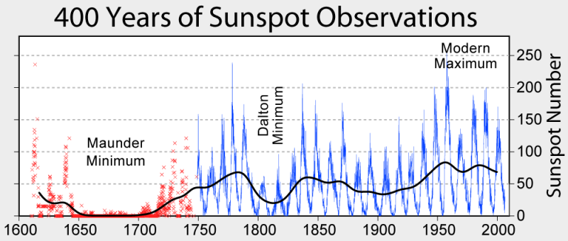 Group Sunspot Number (not Wolf Sunspot Number)