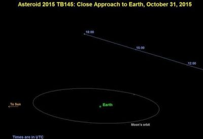 On October 31, 2015 at 10:05 AM PDT, asteroid 2015 TB145 will pass within 300,000 miles of Earth, about 30% farther away than the Moon.