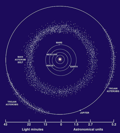 """Jupiter's Trojan asteroids congregate in the L4 and L5 """"Lagrangian Points"""" that lead and trail Jupiter in its orbit."""
