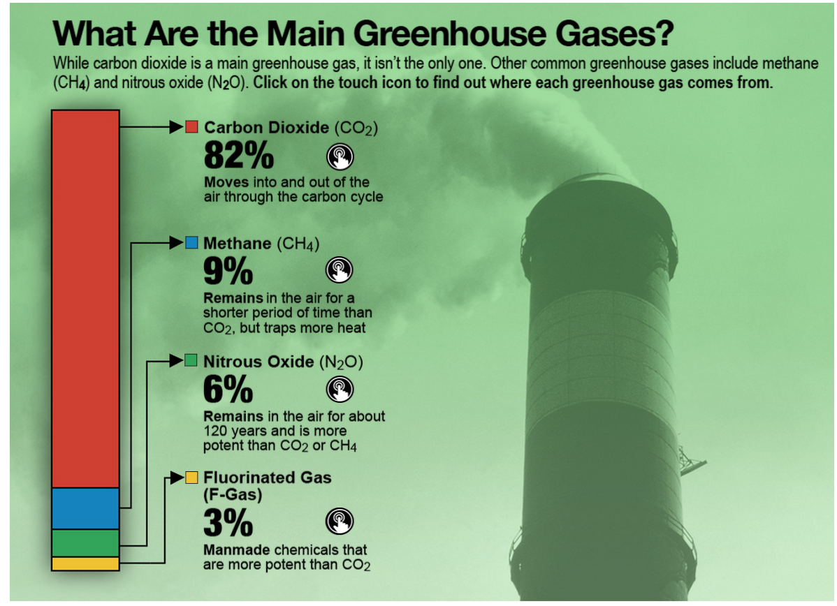 Greenhouse_gases