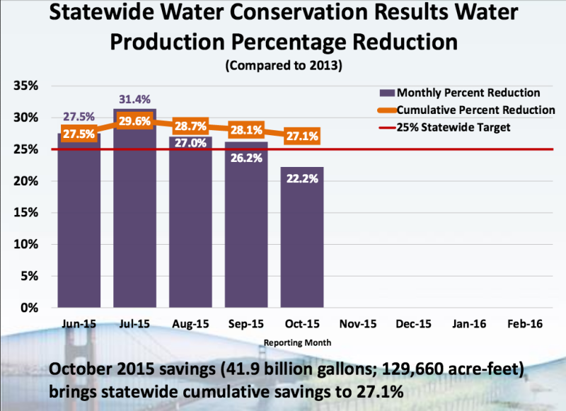 Graph showing monthly water conservation rates statewide
