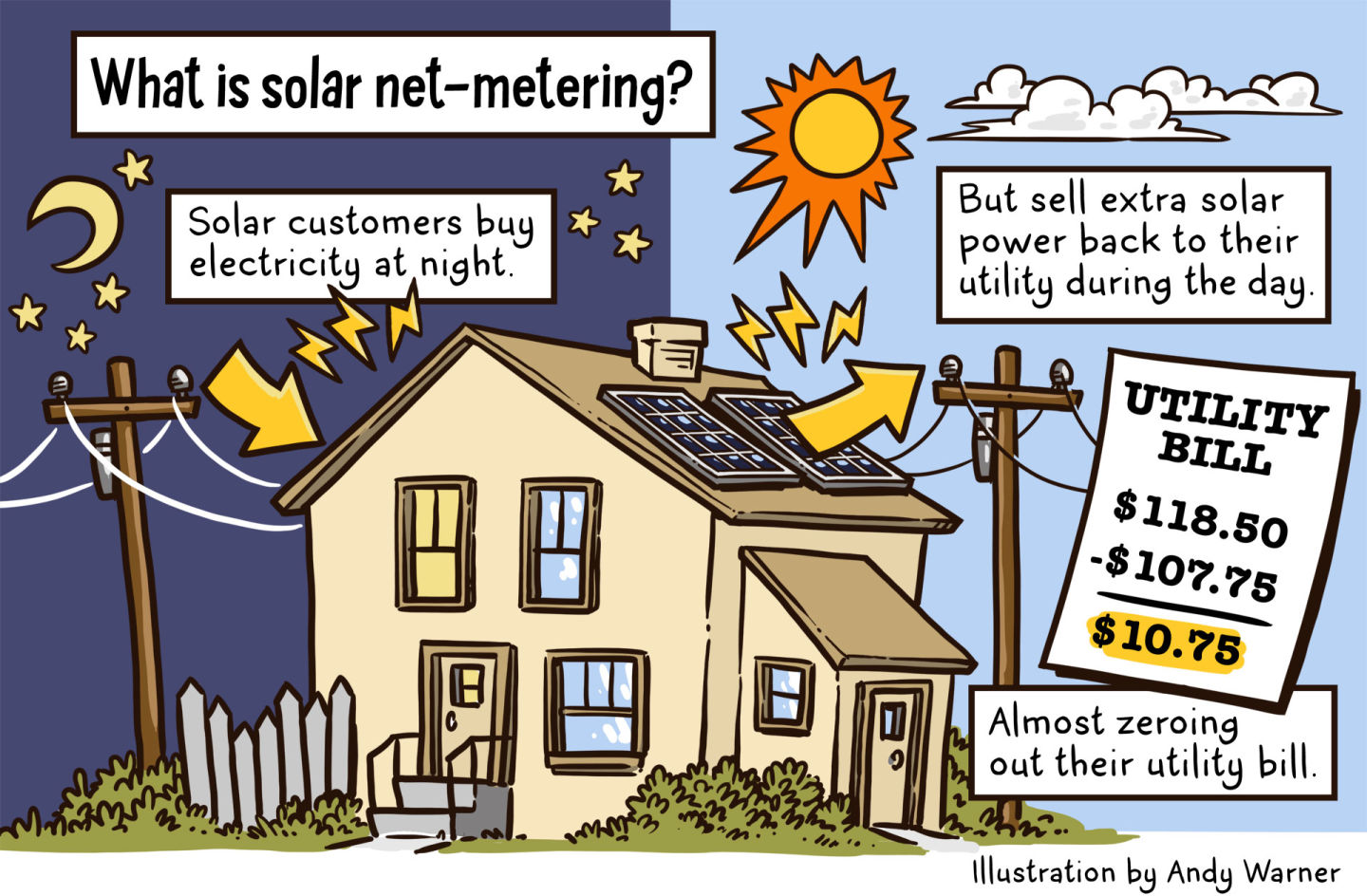 With rooftop solar booming california utilities want to for What is solar power for kids