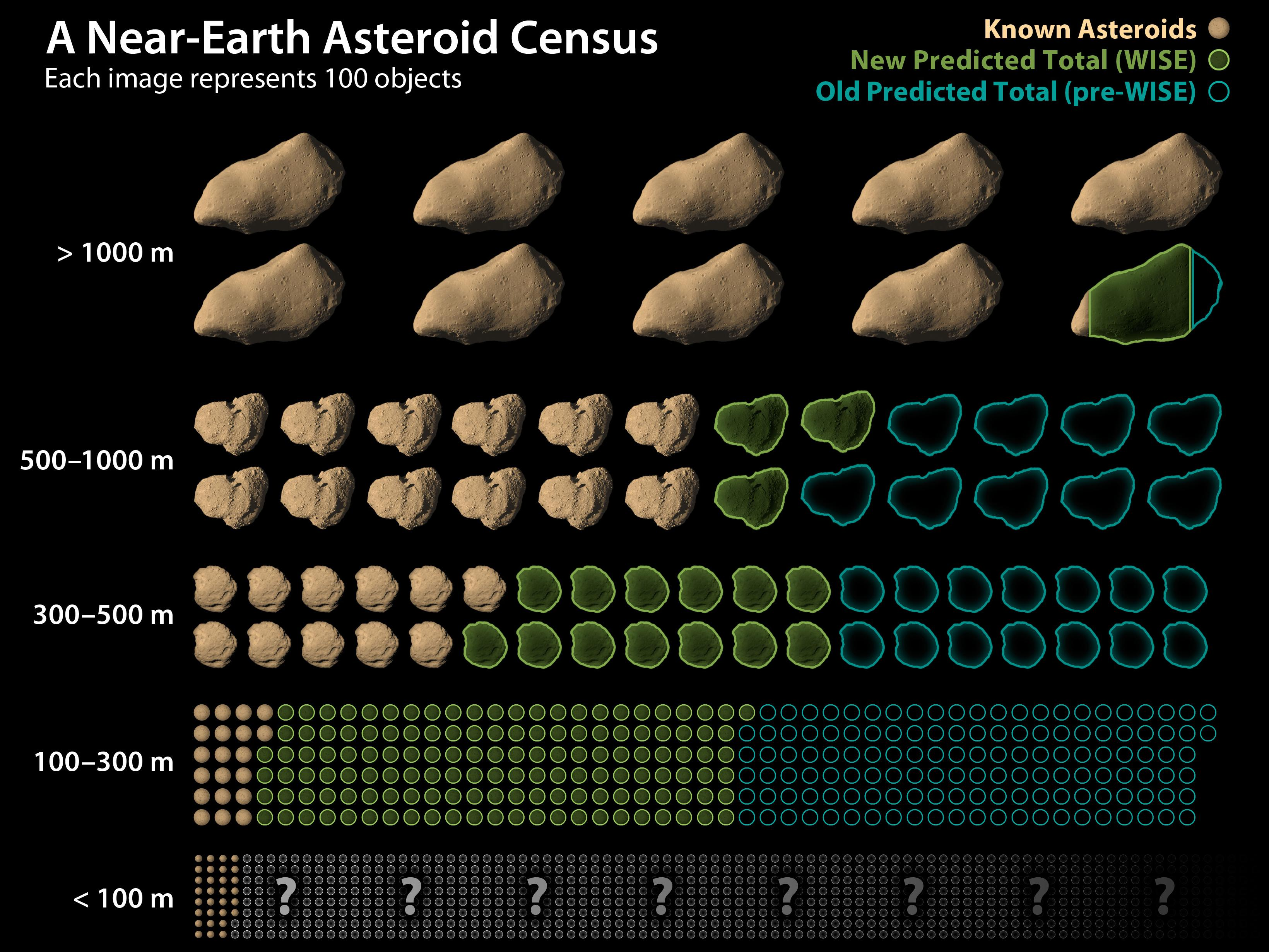 Census of Near Earth Asteroids, both known and estimated.