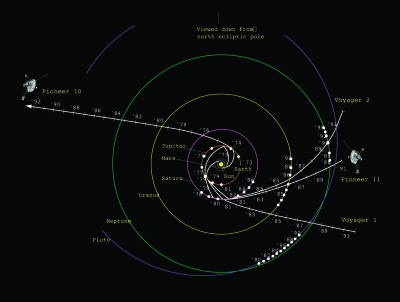 Trajectories of the four farthest-flung spacecraft in space: Pioneers 10 and 11, and Voyagers 1 and 2