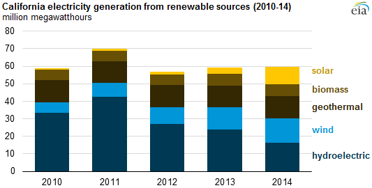 Renewable energy in CA chart