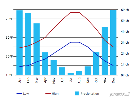 Climate Graph for Tahoe City shows how starkly precipitation declines and temperatures start to rise during the month of April.