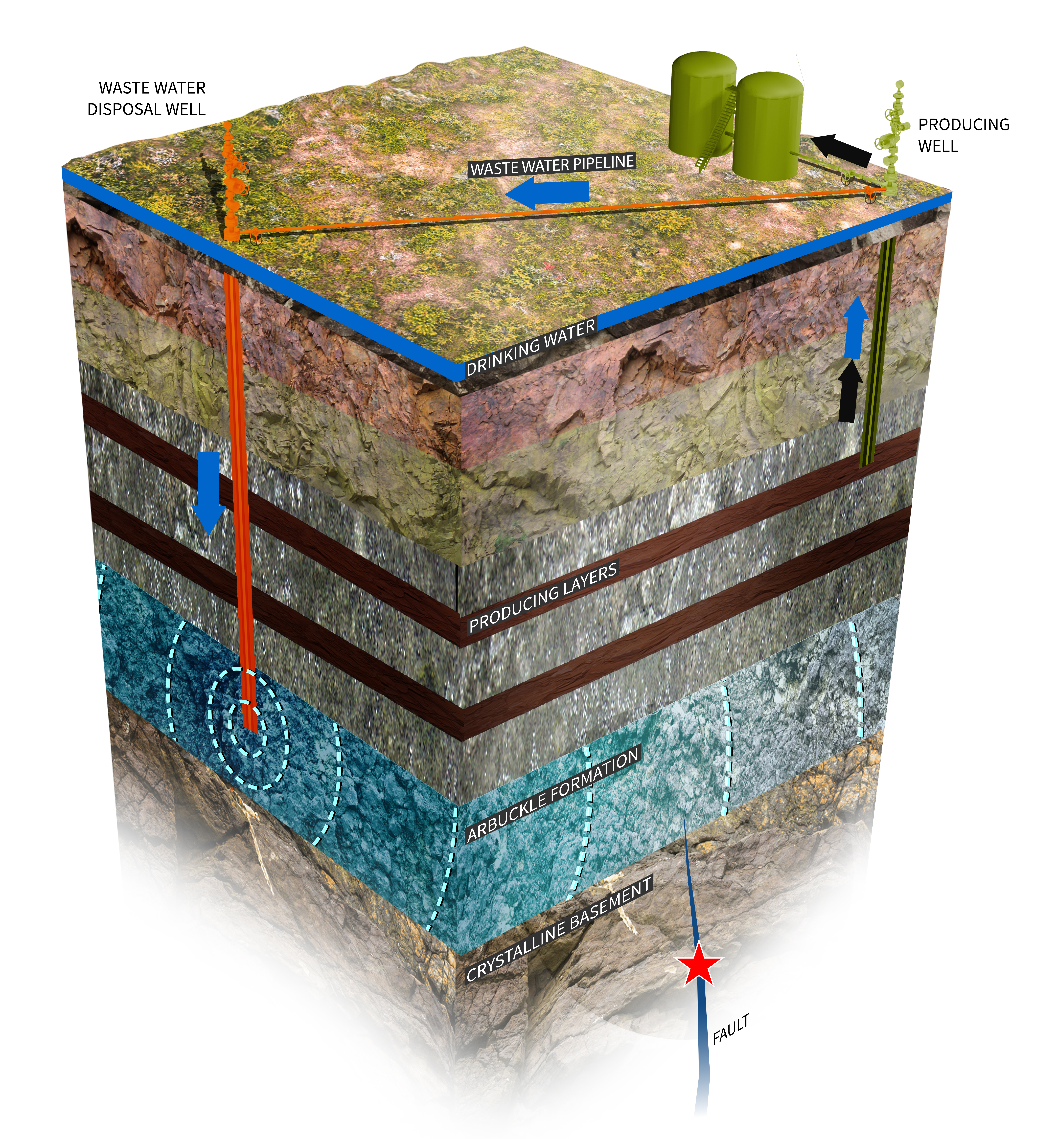 Deep injection of oilfield wastewater into rock known as the Arbuckle formation has triggered multiple earthquakes in Oklahoma.