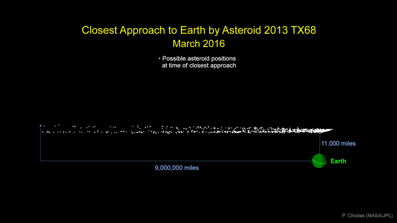 The range of possible distances of closest approach of asteroid 2013 TX68 on March 5, 2016