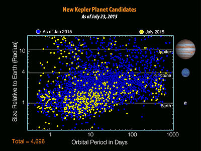 Graph showing new Kepler exoplanet candidates as of January 2015 (blue) and July 2015 (yellow).
