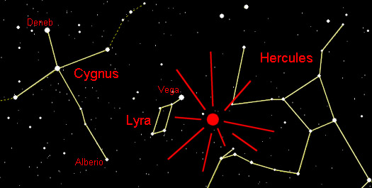 The radiant point of the Lyrid Meteors lies between the constellations Lyra and Hercules.
