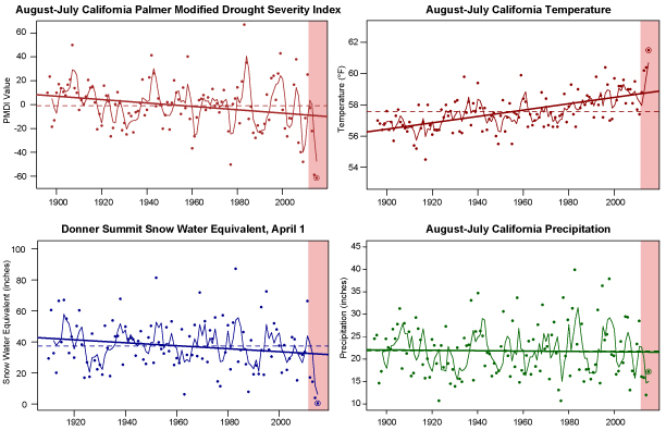 Long-term trends in California drought severity (upper left), temperature (upper right), Sierra Nevada snowpack (lower left), and precipitation (lower right). The red shaded regions depict the 2013-2015 drought.
