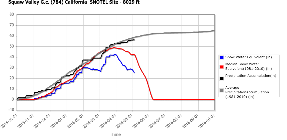 This graph shows this year's snow melt (blue line) starting sooner than the long-term average (red).