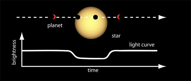 Diagram showing how a star's light is partially blocked, and dims slightly, when one of its planets transits in front of it.