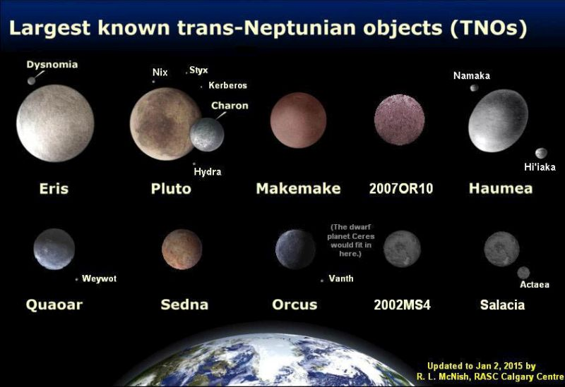 The largest Trans-Neptunian Objects of the Kuiper Belt, compared to Earth.