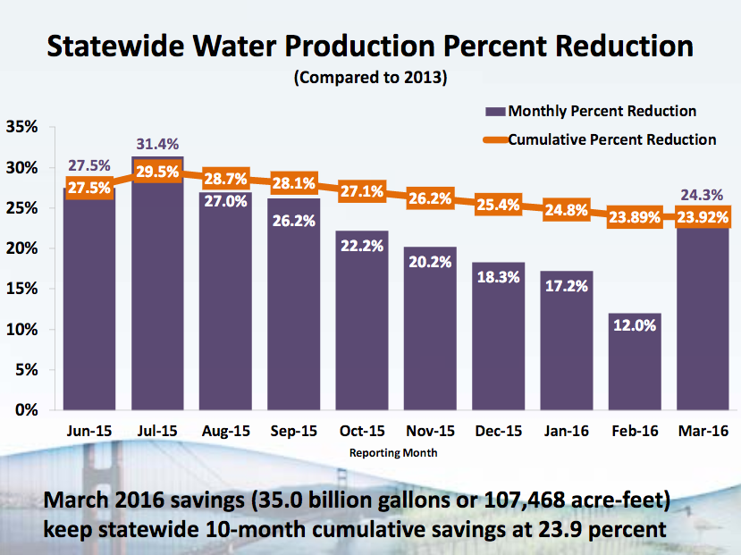 March water conservation marked a significant reversal from several months of declining savings in California.