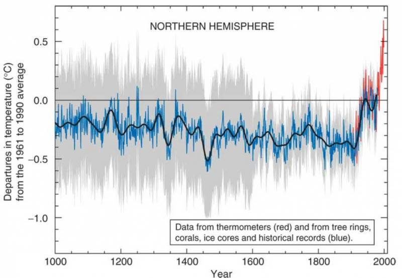 "The so-called ""hockey stick"" graph, which shows temperatures both from the instrumental record (in red) and paleoclimate data."