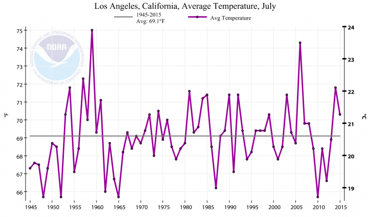 Summertime temperatures in Los Angeles since the 1940s.