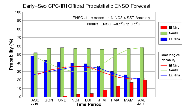 Neutral (green) conditions now dominate the forecast for Pacific Ocean temperatures this winter.
