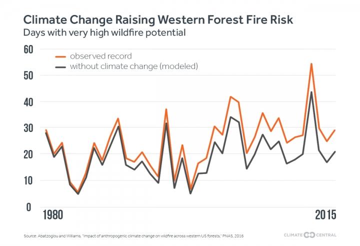 Upton_wildfire_climatechange