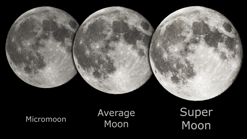 The relative apparent size of the Full Moon as seen from Earth, at apogee (left), average distance (center), and perigee (right).