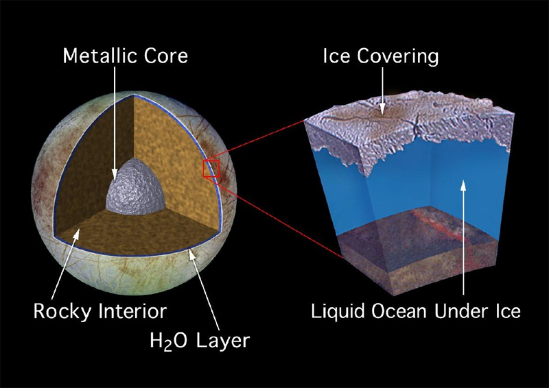 Cutaway of Jupiter's moon Europa and profile of its sub-ice ocean. Heat generated by tidal forces with Jupiter's gravity emerges from the rocker interior to form the liquid water layer.