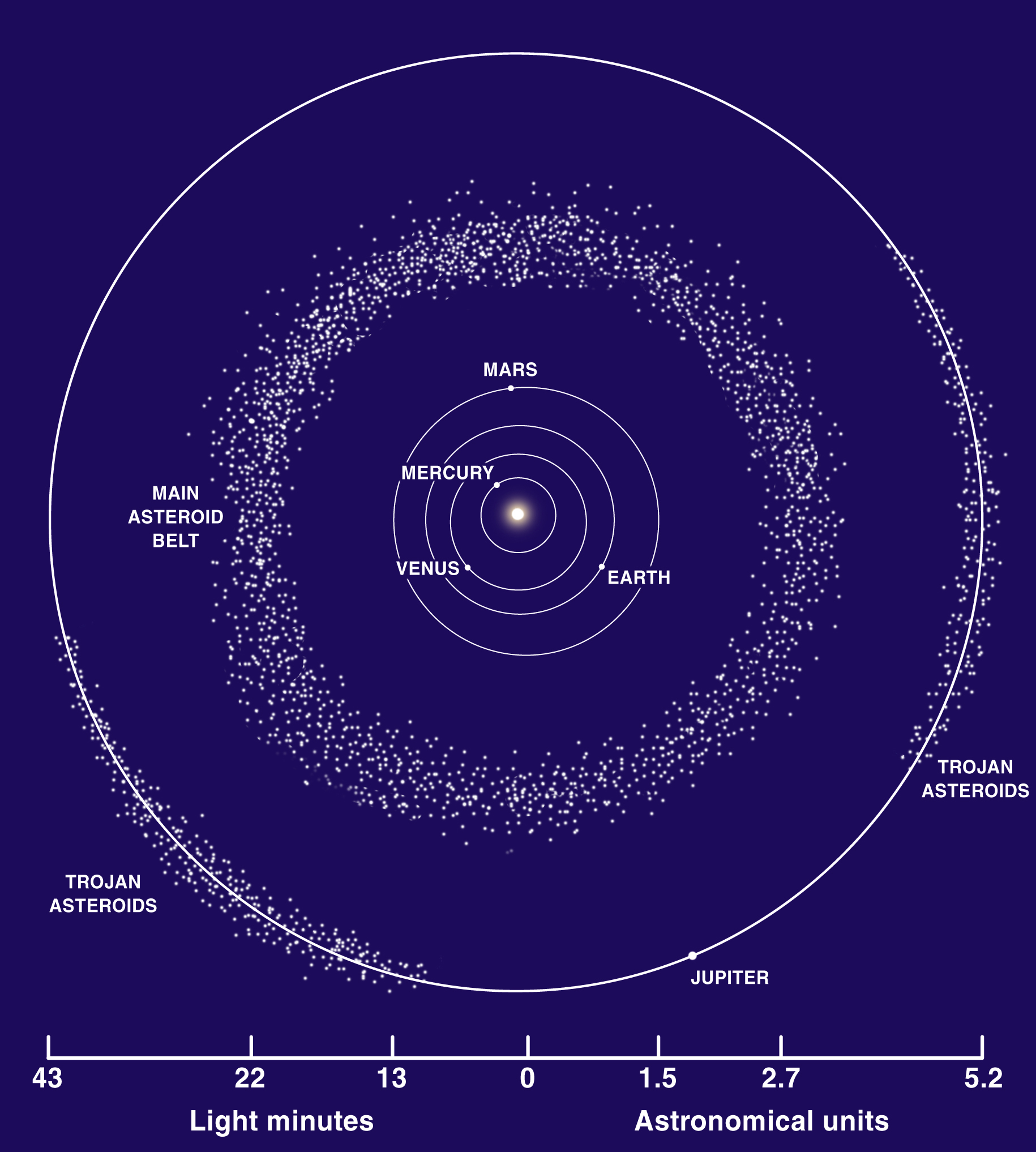 Diagram showing the locations of the inner solar system planets, the Main Asteroid Belt, and Jupiter and the two groups of Trojan asteroids. The Lucy spacecraft will explore six asteroids in the Trojan group that leads Jupiter in its orbit (the L4 Lagrangian point).