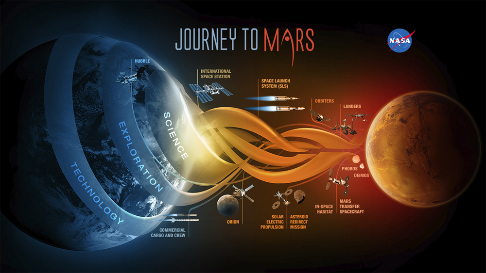 """Elements of NASA's """"Journey To Mars"""" vision, whose goal is to send humans to Mars around 2030."""