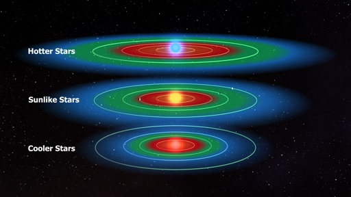 "Illustration of the ""habitable zones"" of stars of different brightness--habitable zones shown in green. The smaller and cooler a star, the closer its habitable zone is."