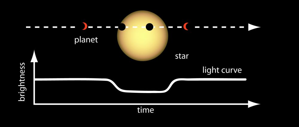 "Diagram showing how we detect and measure exoplanets using the ""transit method,"" by measuring the amount of dimming of a star by a planet transiting in front of it."
