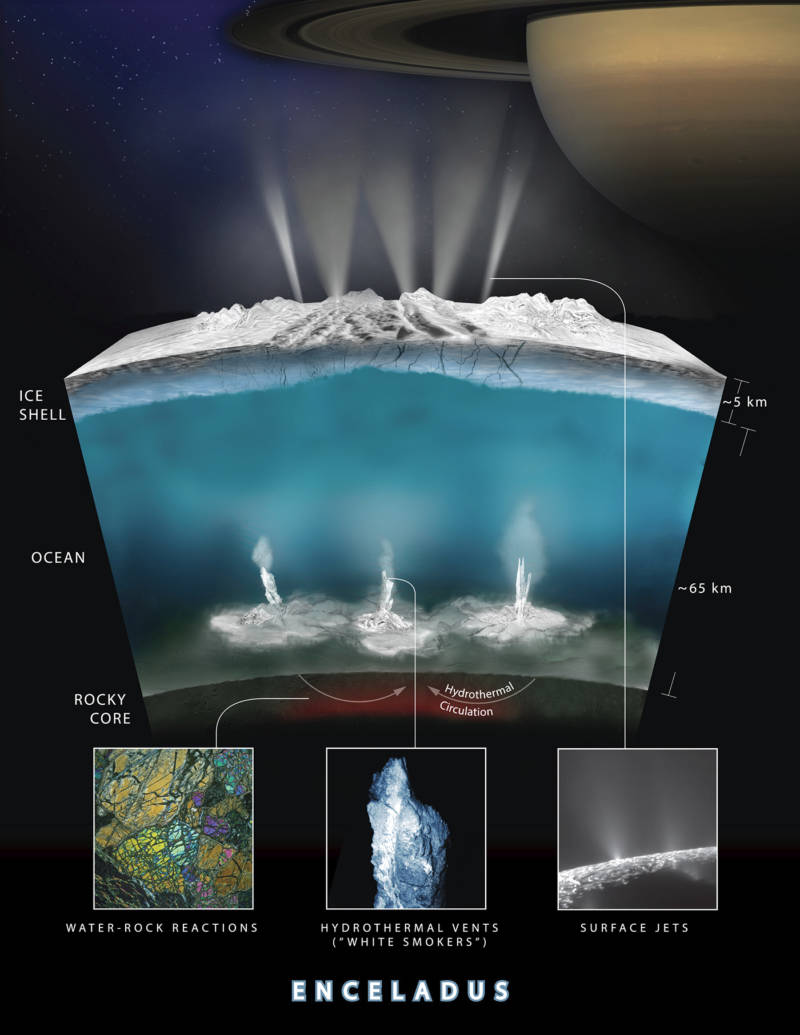 Chemical analysis by Cassini of Enceladus' water vapor plumes indicates strongly that there may be hydrothermal vents on the moon's ocean floor.