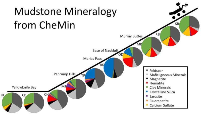 A profile of the mineralogical analysis results of Curiosity's CheMin instrument at different locations along its route from the floor of Gale Crater up the slopes of Mount Sharp.