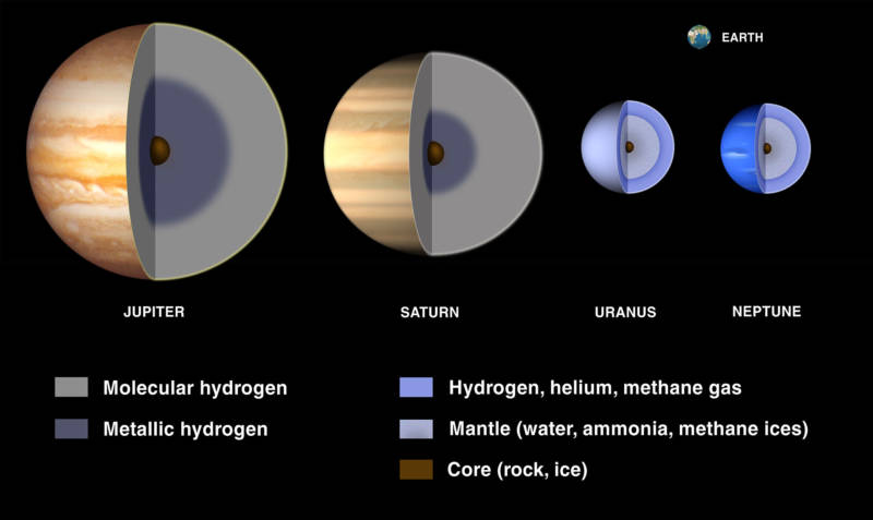 The differences between gas giants and ice giants: the gas giants Jupiter and Saturn are largely made of light gases, hydrogen and helium, while Uranus and Neptune (ice giants) consist of heavier substances. The thick mantles of Uranus and Neptune may be massive oceans of water, ammonia, and methane.