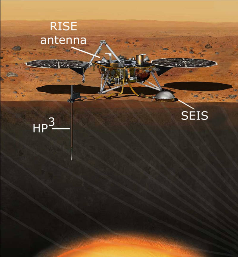Cutaway illustration of the InSight lander and its three principal scientific instruments for probing the Martian interior.
