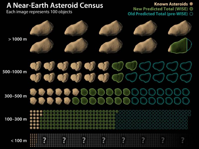 Diagram showing the solar system's population of near-Earth asteroids (NEAs), with each image representing 100 asteroids. Those NEAs known to exist are shown in brown, while the remaining predicted to exist are in green and blue. The green predictions are based on newer data from NASA's WISE spacecraft.