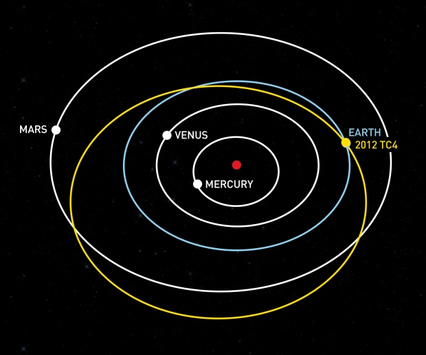 The orbit of asteroid 2012 TC4 carries it from beyond Mars to a point closer to the sun than Earth. On October 12, the orbits of the asteroid and Earth coincide, with the asteroid passing within 27,000 miles of Earth's surface.