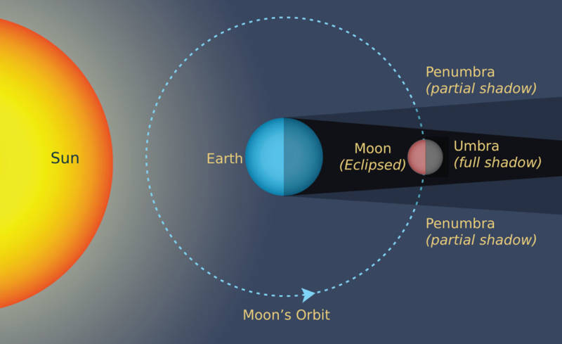 Diagram showing the sun-Earth-Moon relationship during a Total Lunar Eclipse. Note to scale.