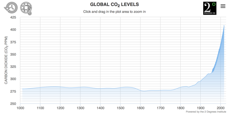 Graph of global CO2 levels