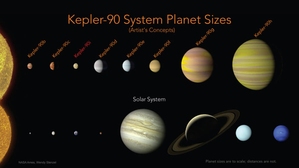 Artist concept comparing the sizes of Kepler 90's eight planets to our solar system. The sizes are to scale, the distances are not. All of Kepler 90's planets orbit their star within one astronomical unit (the distance between the sun and the Earth).