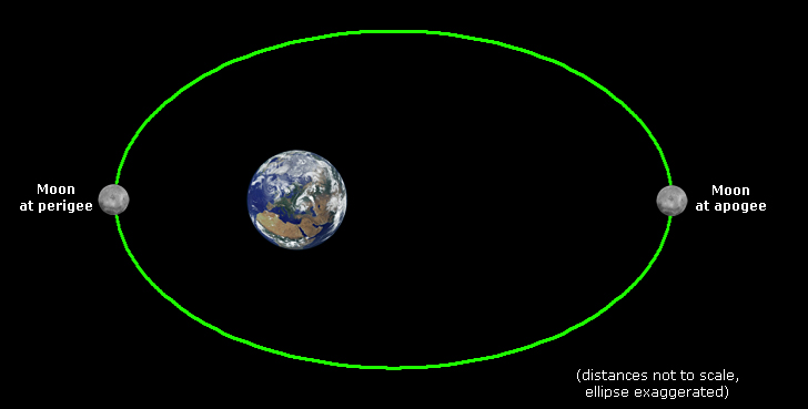 Diagram of the Moon's elliptical orbit around Earth, showing its position at perigee and apogee. The ellipse has been exaggerated, and the distances between Earth and Moon are not to scale.