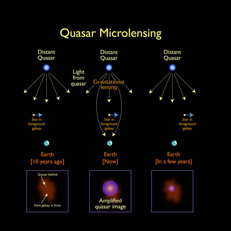 How Quasar Microlensing works: Light from a distant quasar passing through a nearer, intervening galaxy is focused and amplified by an object (in this example a star) that passes between the quasar and Earth.