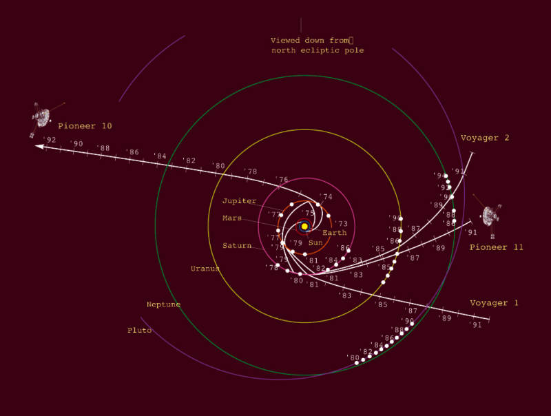 Map showing the trajectories of Voyagers 1 and 2 and their predecessors, Pioneers 10 and 11. All four spacecraft continued along these courses after completing their tours of the outer solar system, and are bound for interstellar space.