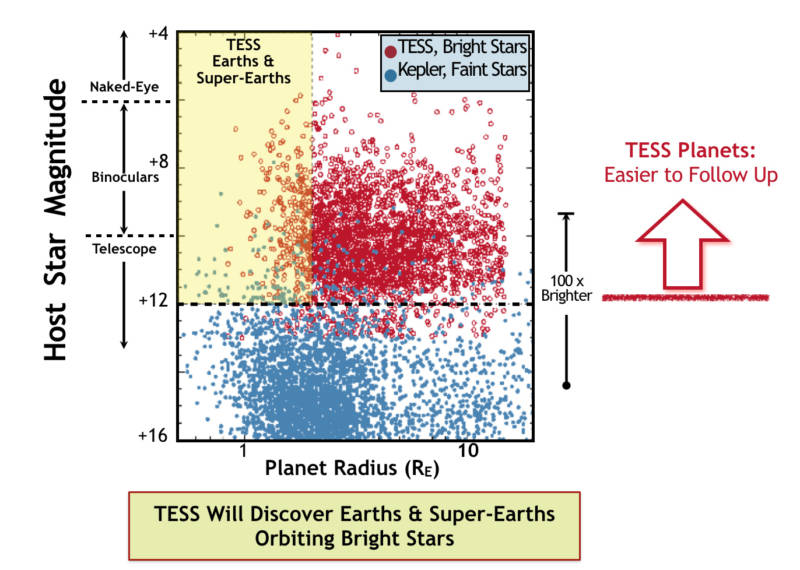 Graph showing the size and brightness of stars observed by Kepler and those to be observed by TESS. TESS will focus on brighter, nearby stars that are much easier to investigate with follow-up observations.