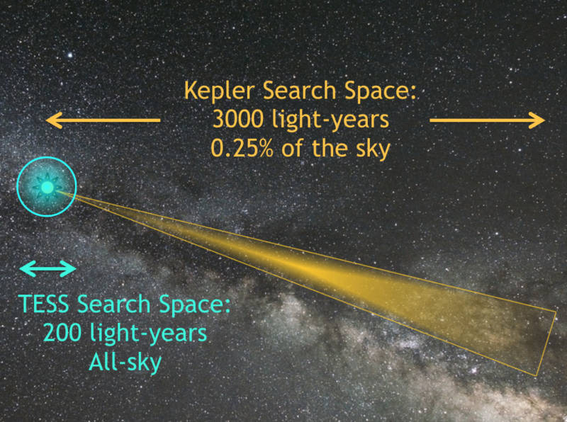 Illustration comparing the regions of stars observed by Kepler and those to be surveyed by TESS.