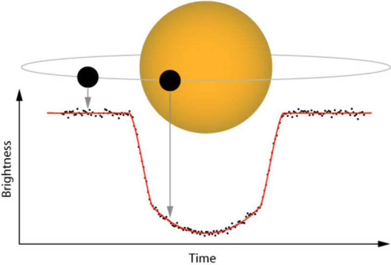 "The ""transit method"" of detecting exoplanets relies on a planet passing in front of (transiting) its star and causing a detectable dimming in the star's light."