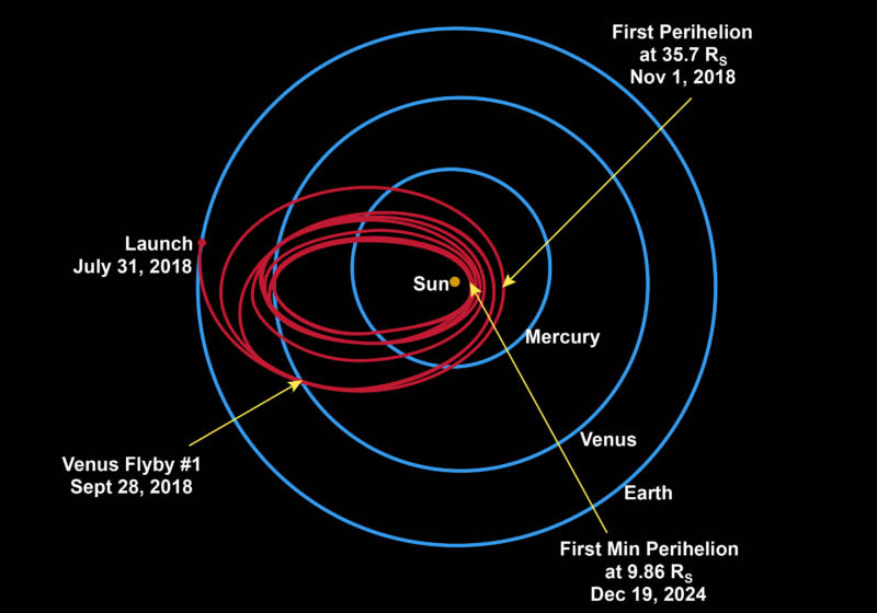 Diagram showing the Parker Solar Probe's orbital trajectory over it's 7-year mission to get close and personal with the sun.
