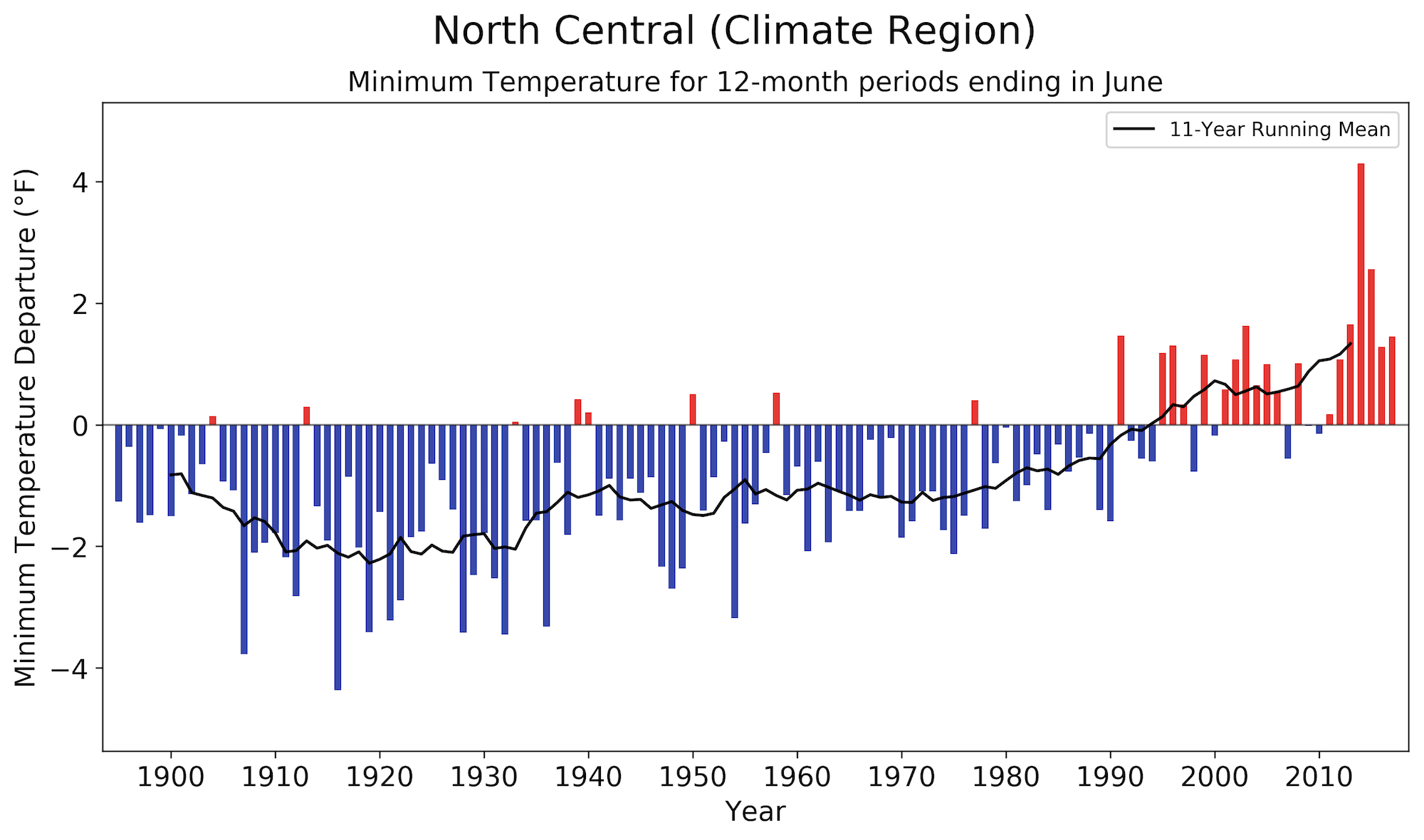 Graph: N. Calif. overnight low temps since pre-20th C.