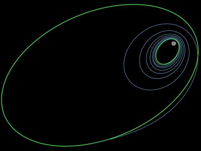Diagram showing Dawn's maneuver from its previous orbit around Ceres (large green ellipse) to its present and final orbit, which carries it to within 22 miles of Ceres' surface.