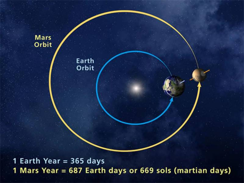 This year's encounter with Mars is especially close since it coincides with Mars being at perihelion, its nearest distance from the sun on its elliptical orbit.