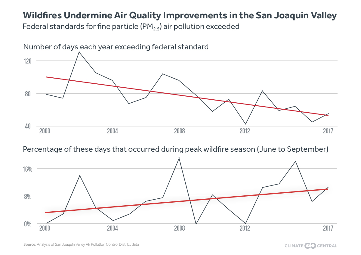 Graph: AQ exceedances in the San Joaquin Valley